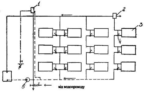 системи водяного опалення