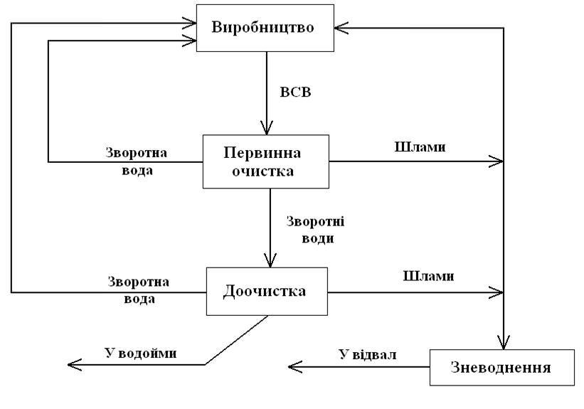 Загальна схема очистки ВСВ